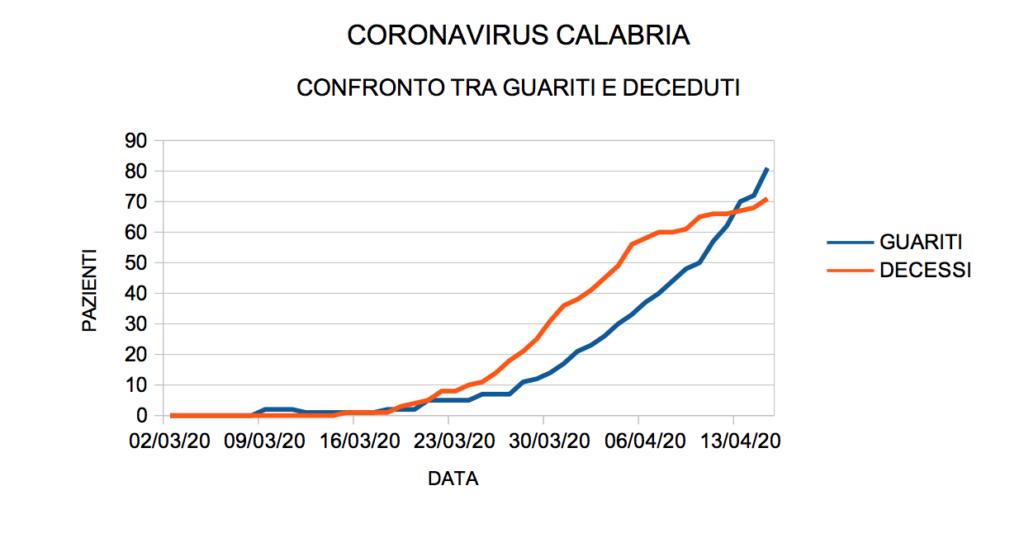 coronavirus calabria guariti deceduti