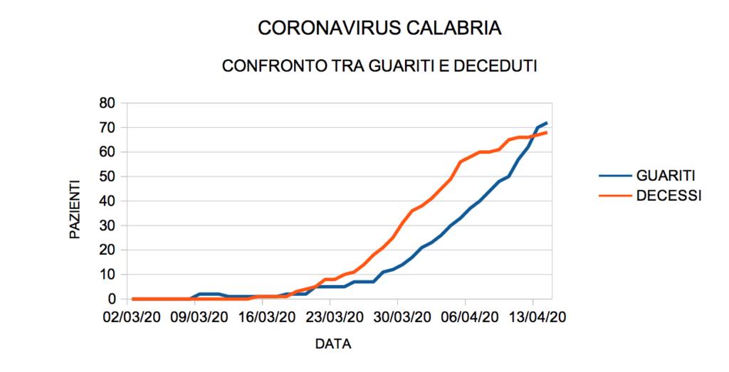 coronavirus calabria guariti morti