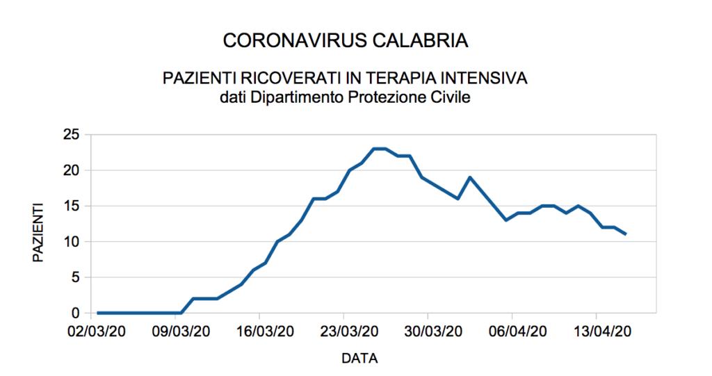 coronavirus calabria pazienti terapia intensiva
