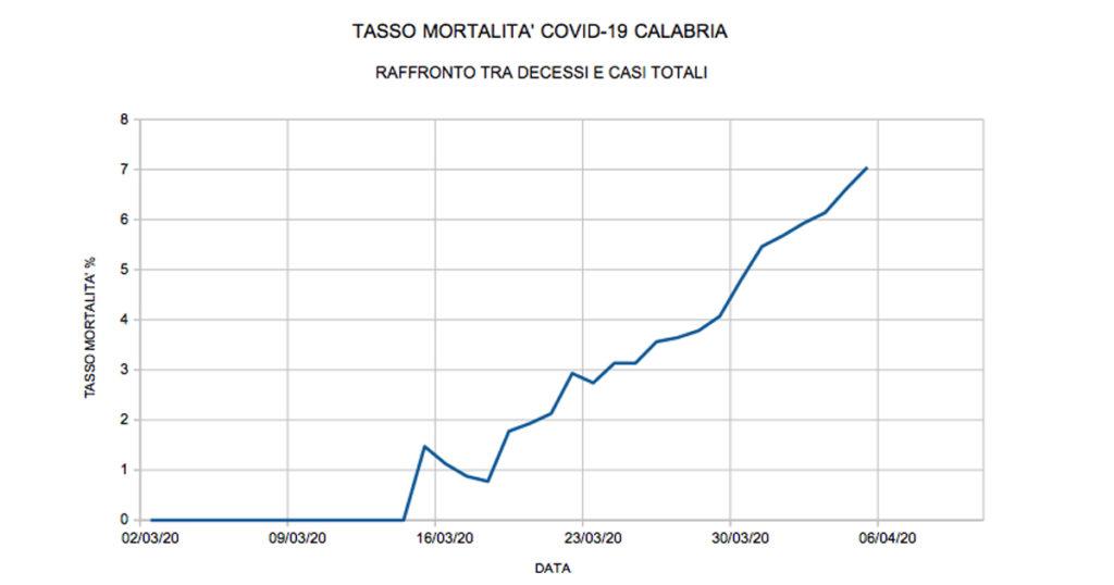 coronavirus calabria tasso mortalità fb