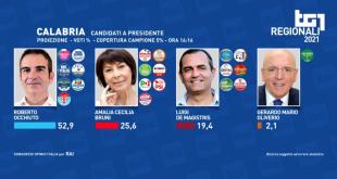 elezioni regional calabria 2021 prima proiezione